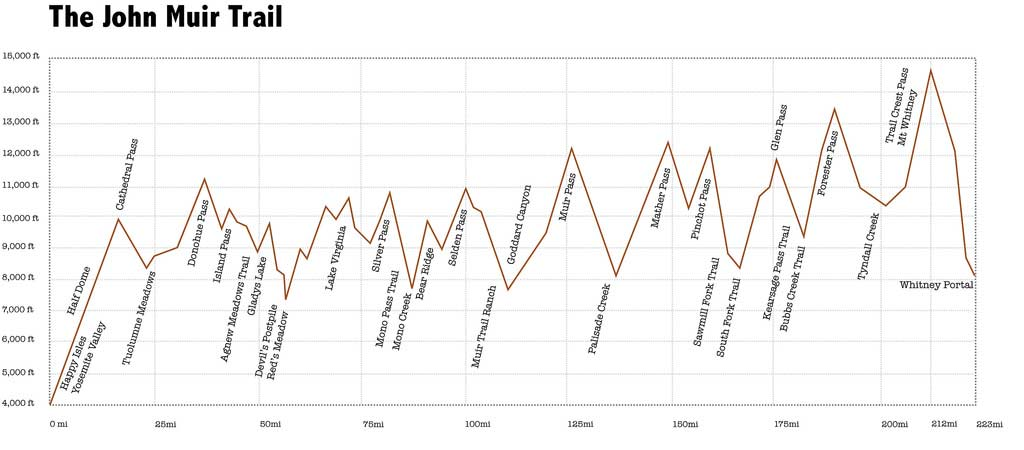 John Muir Trail Elevation Profile