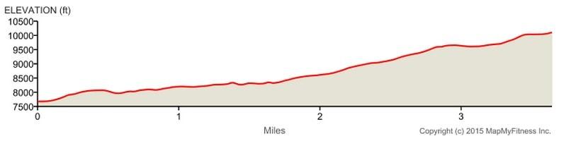 Red Pine Lake Elevation Profile