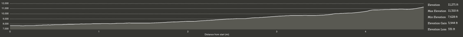 Elevation profile for hiking to the summit of Salt Lake City's Pfeifferhorn
