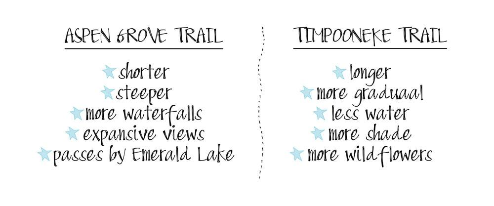 Aspen Grove vs Timpooneke Trail to Mount Timpanogos
