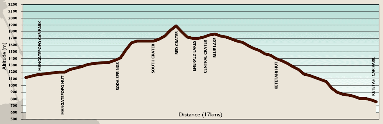 Tongariro Crossing Elevation Profile