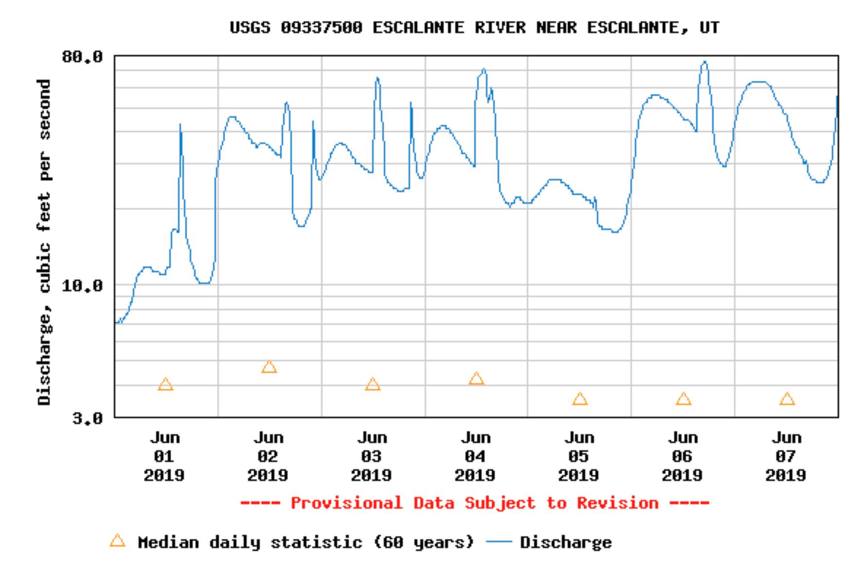 Escalante River flows