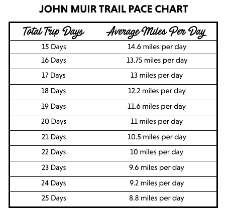 A detailed how-to guide for planning your JMT resupply strategy including John Muir Trail food drop points, packing tips, and mileage charts.